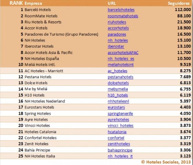 Hoteles en Twitter by Hoteles Sociales