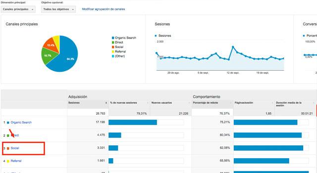 Analítica Redes Sociales